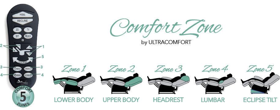 UltraComfort Power Lift Recliners with 5 Comfort Zones